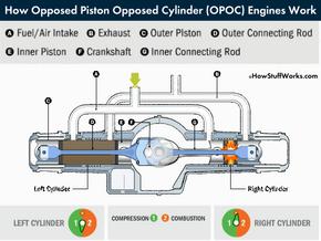Opposed piston opposed cylinder engines animation