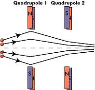 Magnets are arranged with opposite poles to confine the particle beam.