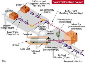 Schematic diagram of the electron gun of SLAC's linac