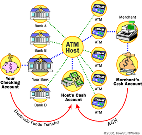 An independent ATM host can access any bank. It also supports a large number of ATMs placed with different merchants.
