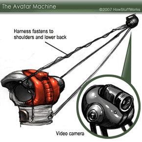 This illustration shows how the tripod attaches to the Avatar Machine's harness.