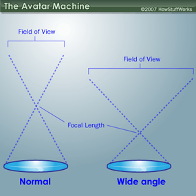 Here you can see the difference in focal length and field of view between a normal lens and a wide-angle lens.