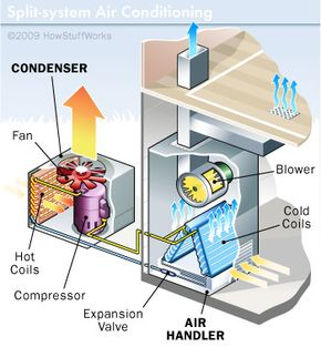 How Air Conditioners Work: Window and Split-system AC Units   HowStuffWorks   Split System Schematics      HowStuffWorks