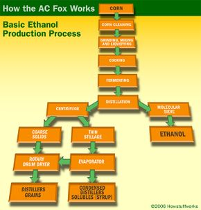 The Activated Carbon Facilitated Oxidation reactor, or AC FOX, is a way to use waste for energy. Learn what processes could benefit from it.