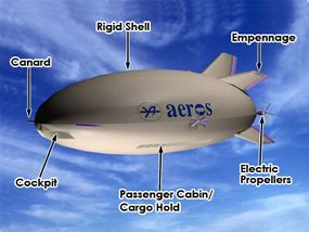 The major parts of the Aeroscraft
