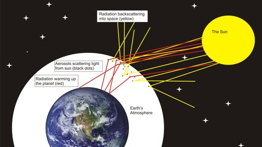Could Injecting Particles Into the Stratosphere Slow Global Warming?