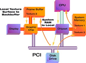 With PCI, texture maps are loaded from the hard drive to system memory, processed by the CPU and then loaded into the framebuffer of the graphics card.