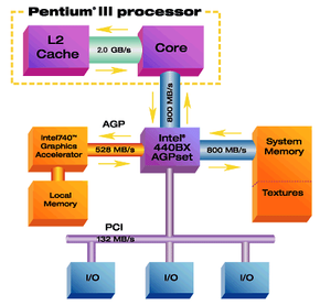 Diagram of the standard architecture of a Pentium III-based system using AGP