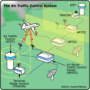 The various air traffic control facilities encountered by a plane during its flight