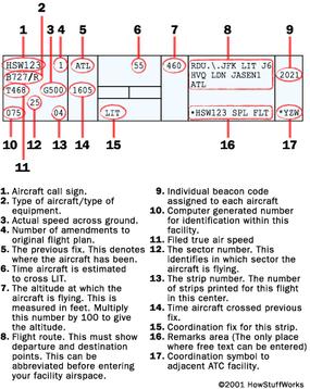 Example of a flight progress strip