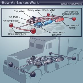 Diagram of air-brake components
