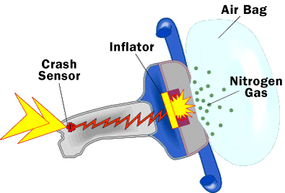 The airbag and inflation system stored in the steering wheel. See more car safety images.