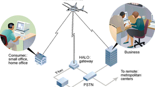 How the Airborne Internet Will Work