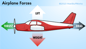 Airplanes take advantage of four forces.
