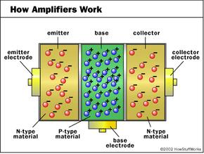 A standard bipolar transistor