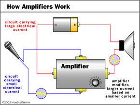 The basic concept of an amplifier: A smaller current is used to modify a larger current.