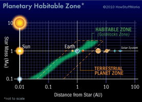 The Goldilocks, or habitable, zone is the sweet spot for planets.