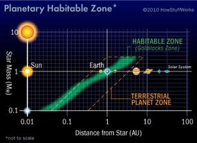 planetary habitable zone