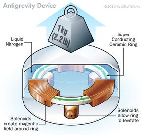 Did Evgeny Podkletnov manage to shield an object from the effects of gravity with this 1992 design? Two decades have passed and, so far, only Podkletnov himself has reported success. (Scientists have, however, enjoyed success with superconductors though.)