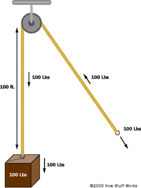 A simple pulley system.