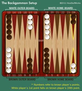 The basic setup for backgammon