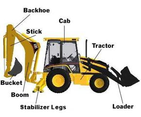 A backhoe loader combines a backhoe, a loader and a tractor into one piece of equipment.