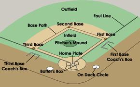 Layout of a typical baseball diamond