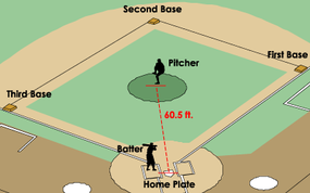 The pitcher and the batter are at the center of the action.