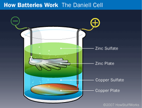 The history of batteries can be traced back to 1800. Learn about the history of batteries and find out how the Daniell cell battery is constructed.