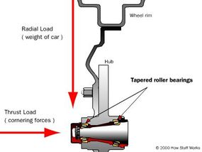 The bearings in a car wheel are subject to both thrust and radial loads.