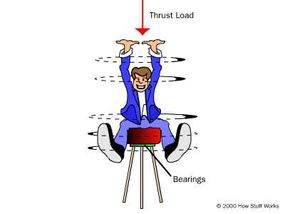 The bearings in this stool are subject to a thrust load.