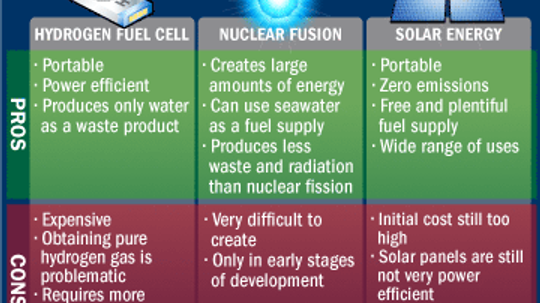 What is the biggest energy source of the future?
