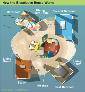 The layout of the Bioscleave House