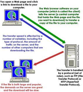 Client-server download process