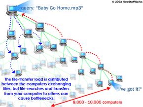 Gnutella's peer-to-peer download proces