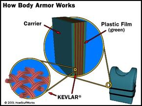 In a bulletproof vest, several layers of bullet-resistant webbing (such as KEVLAR) are sandwiched between layers of plastic film. These layers are then woven to the carrier, an outer layer of traditional clothing material.