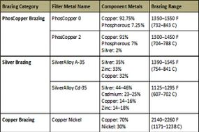 Common alloys used in brazing
