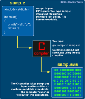 A computer program is the key to the digital city: If you know the language, you can get a computer to do almost anything you want. Learn how to write computer programs in C.