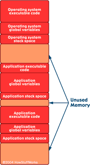 The operating system and several applications, along with their global variables and stack spaces, all consume portions of memory. When a program completes execution, it releases its memory for reuse by other programs. Note that part of the memory space remains unused at any given time.