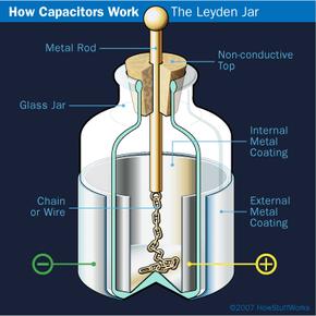 Illustration of Leyden jar