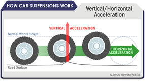 The suspension on your car maximizes friction between the tires and road and provides steering stability.