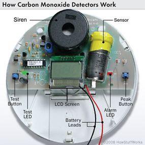 Diagram of carbon monoxide detector