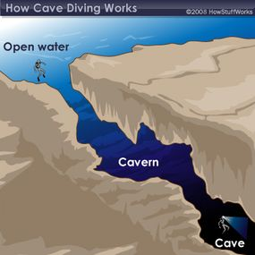 While open-water diving and cavern diving involve visible light, cave divers need to use artificial light.