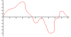 Sound can be visually represented on a graph as waves. By comparing this wave to the graphics below, you can easily see how digital sampling processes sound data.