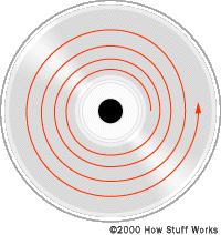 A CD has a long, spiraled data track. If you were to unwind this track, it would extend out 3.5 miles (5 km).