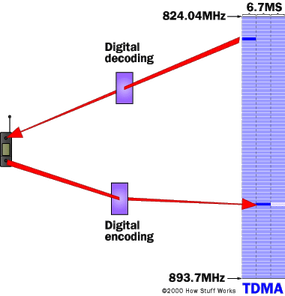 TDMA splits a frequency into time slots.