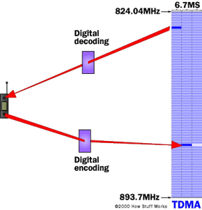 The GSM system uses TDMA to split a frequency into time slots.