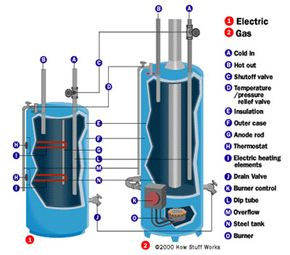 A gas heater looks like an electric unit, except that it doesn't contain the two heating elements. It has a gas burner at the bottom, with the chimney running up through the middle of the tank.