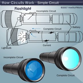 The circuit illustration above shows how the circuit of a flashlight works.