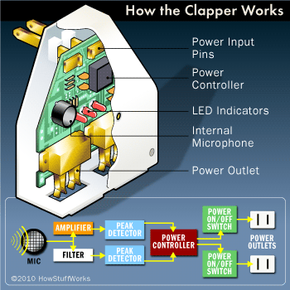 The inner workings of the Clapper